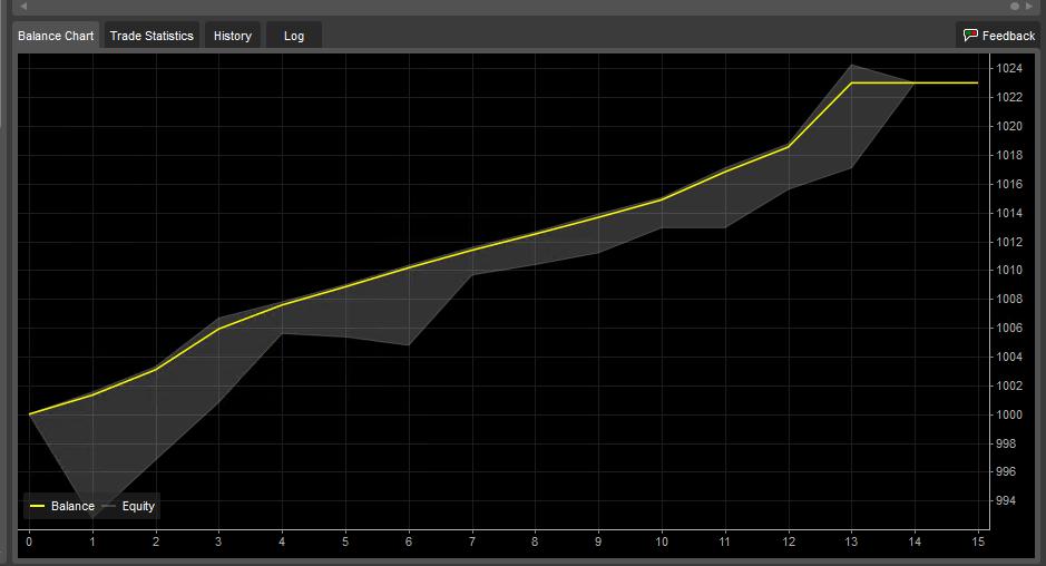 Trade Balance line for trades