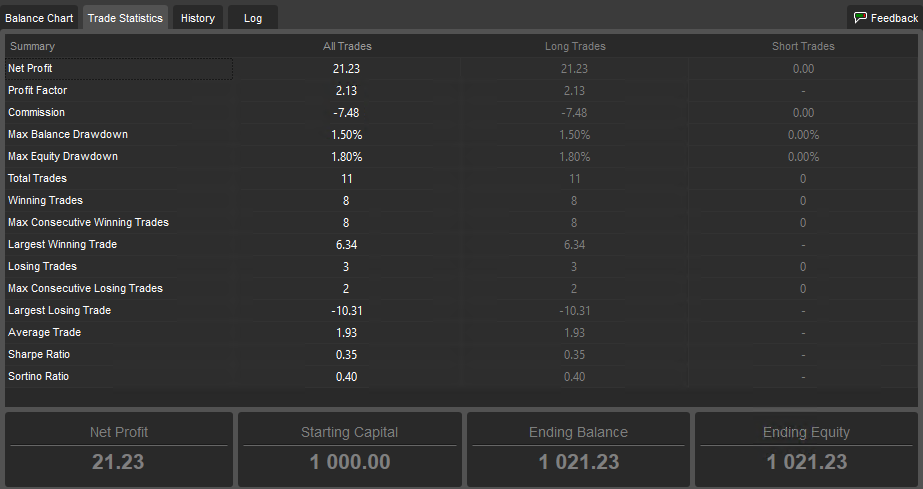 Backtest 90 day optimizer 3-8-2014 to 3-24-2014 Summary